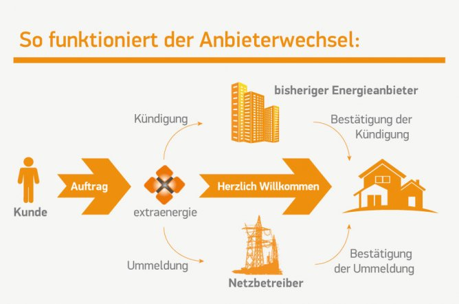 Erfahren Sie, wie der Wechsel des Stromanbieters oder Gasanbieters funktioniert.